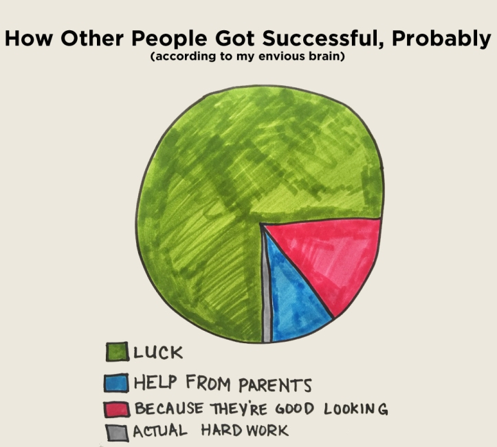 How Other People Got Successful
